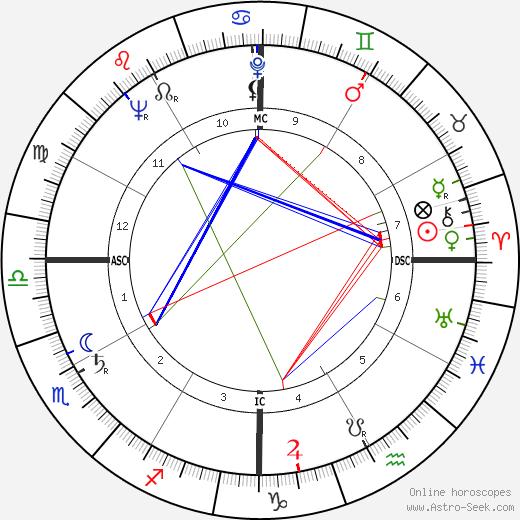 Bernard Moitessier tema natale, oroscopo, Bernard Moitessier oroscopi gratuiti, astrologia