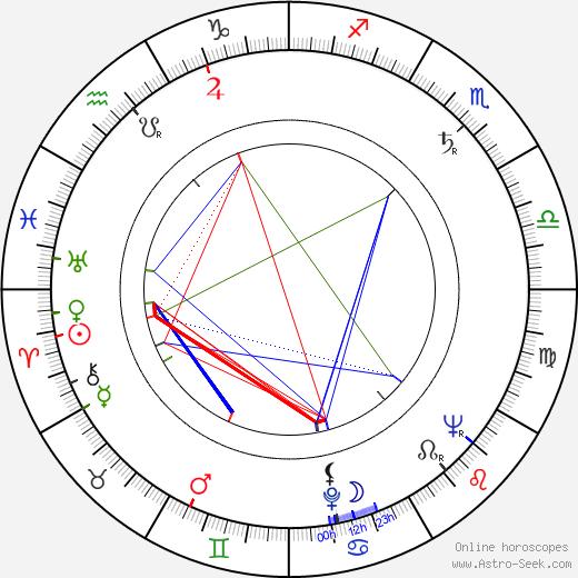 Bruce Seaton tema natale, oroscopo, Bruce Seaton oroscopi gratuiti, astrologia