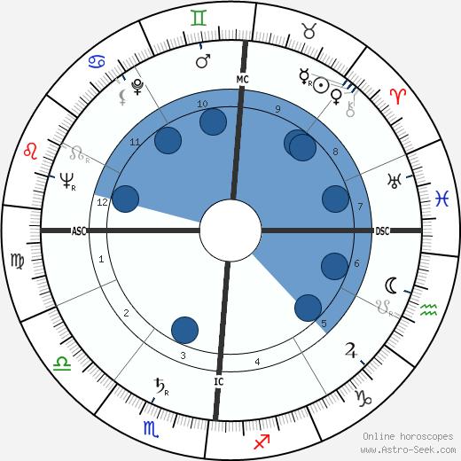 Carlo Di Palma wikipedia, horoscope, astrology, instagram