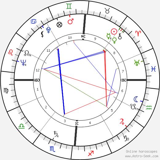 Carlo Di Palma birth chart, Carlo Di Palma astro natal horoscope, astrology