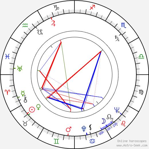 Коринн Кальве Corinne Calvet день рождения гороскоп, Corinne Calvet Натальная карта онлайн