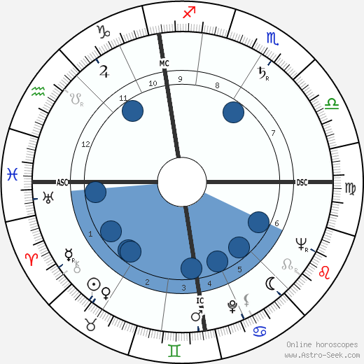 David McCraken wikipedia, horoscope, astrology, instagram