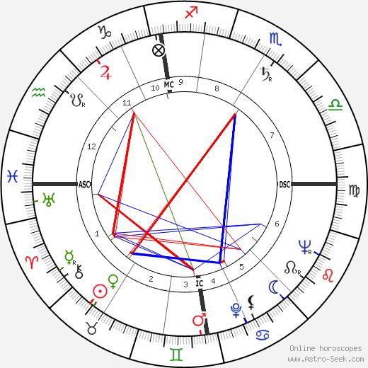 David McCraken день рождения гороскоп, David McCraken Натальная карта онлайн