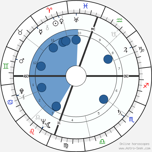 Emmett Williams wikipedia, horoscope, astrology, instagram