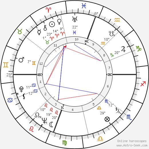 Emmett Williams birth chart, biography, wikipedia 2020, 2021