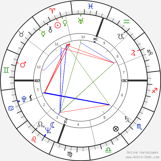 Emmett Williams astro natal birth chart, Emmett Williams horoscope, astrology