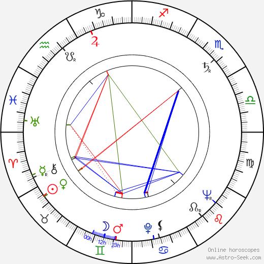 Erkki Luomala astro natal birth chart, Erkki Luomala horoscope, astrology