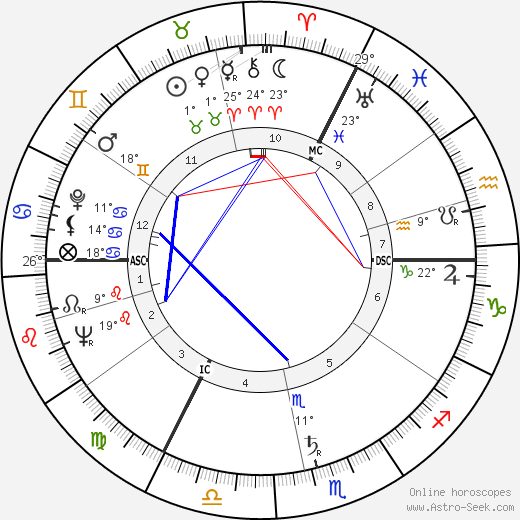 George Cole birth chart, biography, wikipedia 2019, 2020