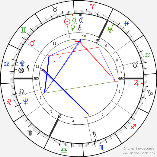 George Cole astro natal birth chart, George Cole horoscope, astrology