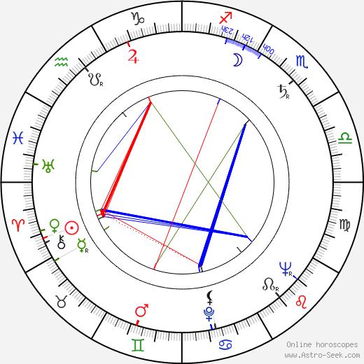 Giuliano Biagetti день рождения гороскоп, Giuliano Biagetti Натальная карта онлайн