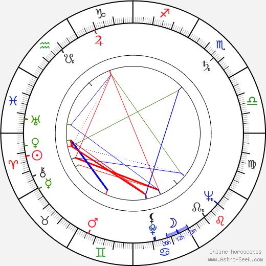 Hans Rosenthal birth chart, Hans Rosenthal astro natal horoscope, astrology