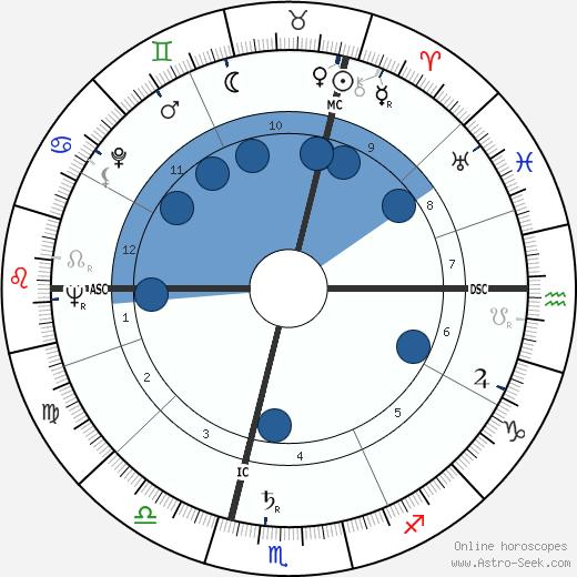 Ilse Künkele-Grahn wikipedia, horoscope, astrology, instagram