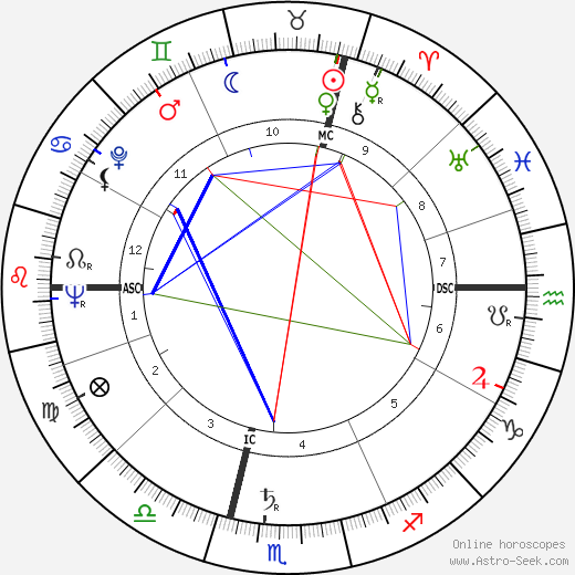Ilse Künkele-Grahn birth chart, Ilse Künkele-Grahn astro natal horoscope, astrology