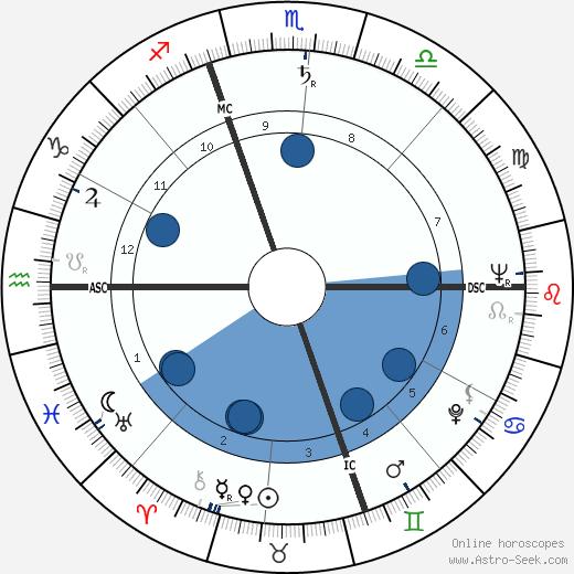 Italo Acconcia wikipedia, horoscope, astrology, instagram