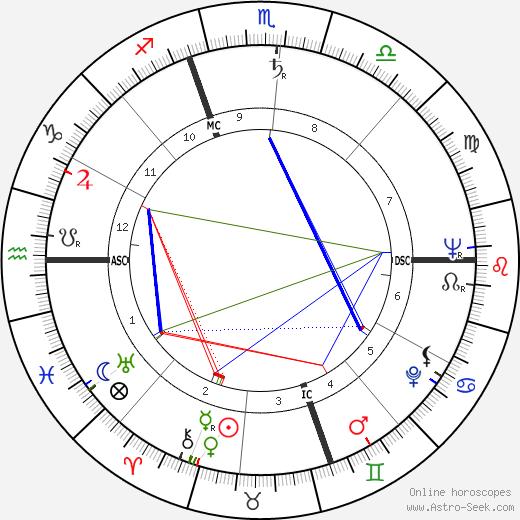 Italo Acconcia день рождения гороскоп, Italo Acconcia Натальная карта онлайн