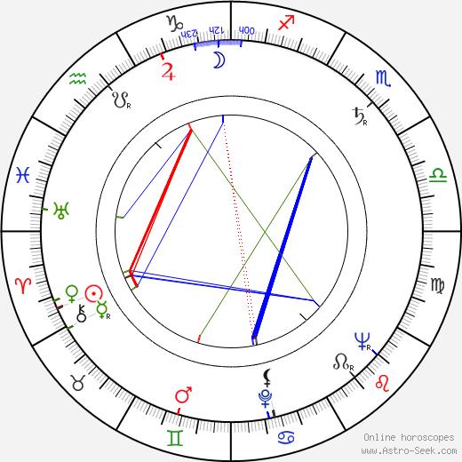 Jarmila Zítková birth chart, Jarmila Zítková astro natal horoscope, astrology