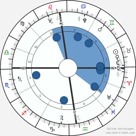 Jeanne Creff wikipedia, horoscope, astrology, instagram