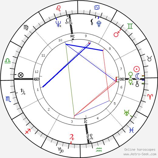 Jeanne Creff день рождения гороскоп, Jeanne Creff Натальная карта онлайн