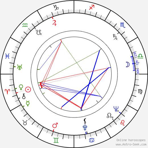 Józef Nowak birth chart, Józef Nowak astro natal horoscope, astrology