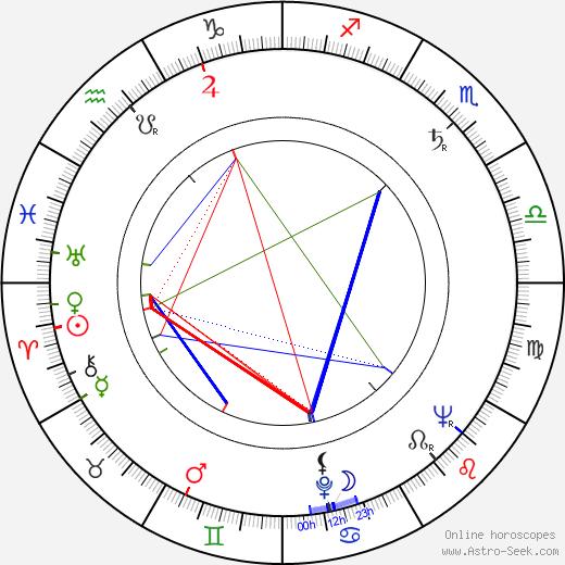 Kunio Busujima birth chart, Kunio Busujima astro natal horoscope, astrology