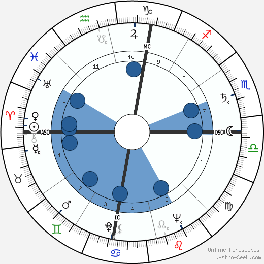 Linda Goodman wikipedia, horoscope, astrology, instagram