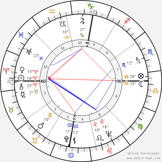 Linda Goodman birth chart, biography, wikipedia 2018, 2019