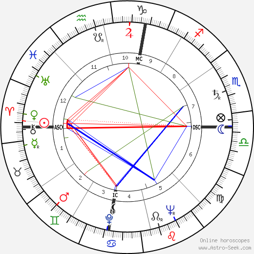 Linda Goodman astro natal birth chart, Linda Goodman horoscope, astrology