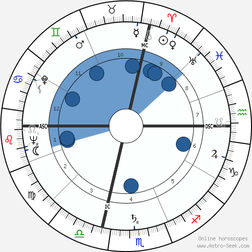 Malcolm T. Stamper wikipedia, horoscope, astrology, instagram