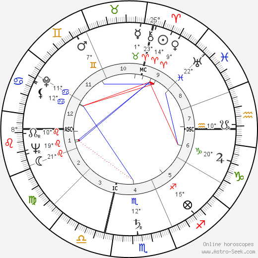 Malcolm T. Stamper birth chart, biography, wikipedia 2019, 2020