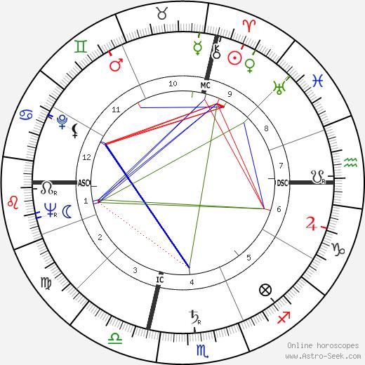 Malcolm T. Stamper день рождения гороскоп, Malcolm T. Stamper Натальная карта онлайн