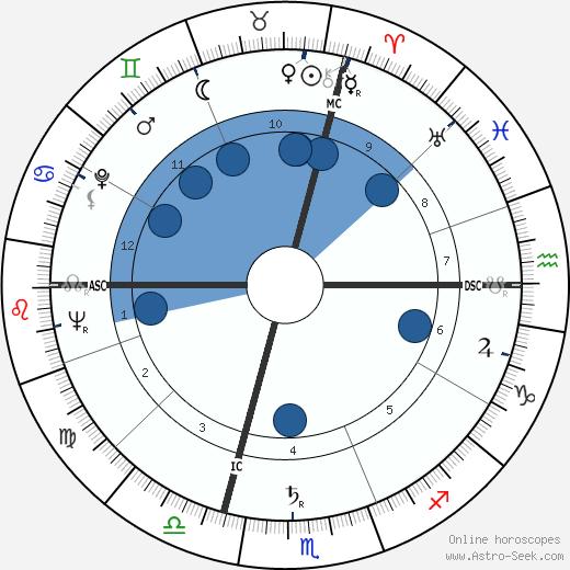 Max Pécas wikipedia, horoscope, astrology, instagram