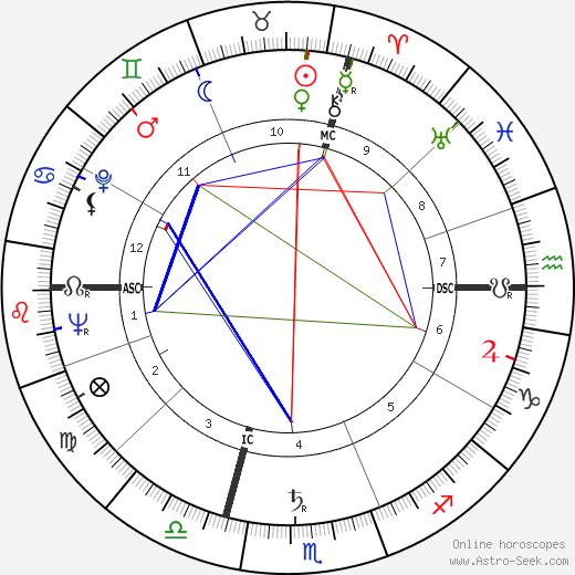 Max Pécas tema natale, oroscopo, Max Pécas oroscopi gratuiti, astrologia