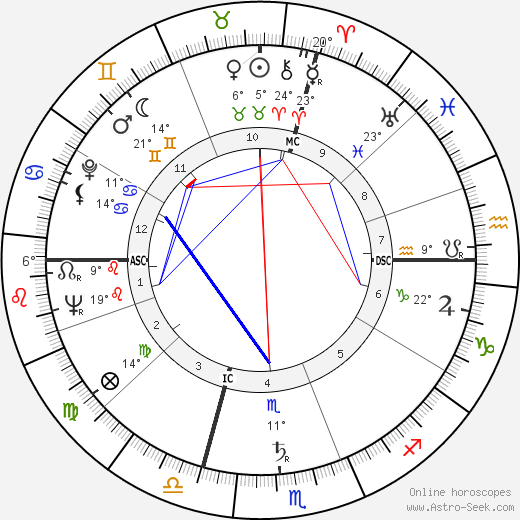 Michele Ferrero birth chart, biography, wikipedia 2019, 2020