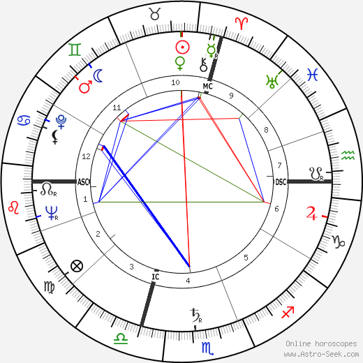 Michele Ferrero astro natal birth chart, Michele Ferrero horoscope, astrology