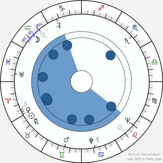 Miloš Nesvadba wikipedia, horoscope, astrology, instagram