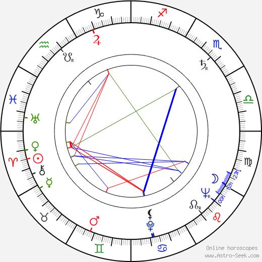 Oldřich Flosman birth chart, Oldřich Flosman astro natal horoscope, astrology