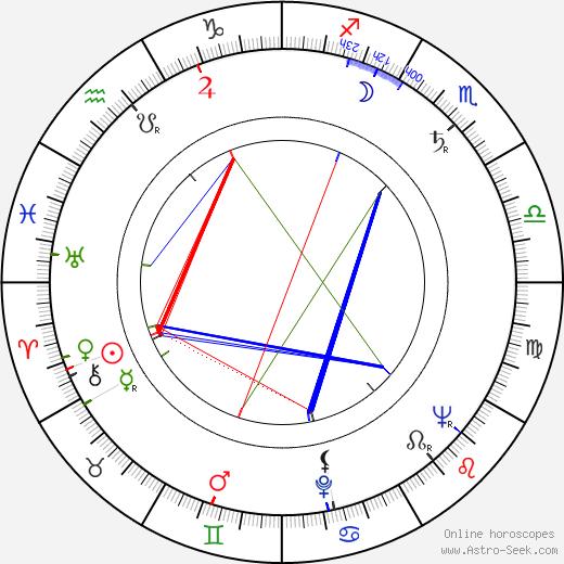 Oliver Postgate birth chart, Oliver Postgate astro natal horoscope, astrology