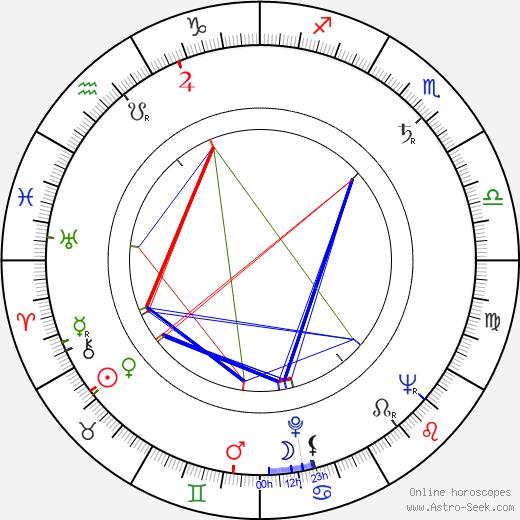 Otto Šimánek день рождения гороскоп, Otto Šimánek Натальная карта онлайн
