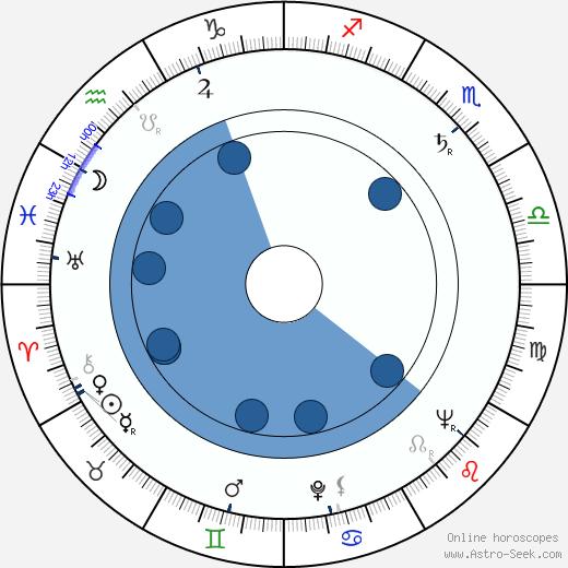 Patric Doonan wikipedia, horoscope, astrology, instagram