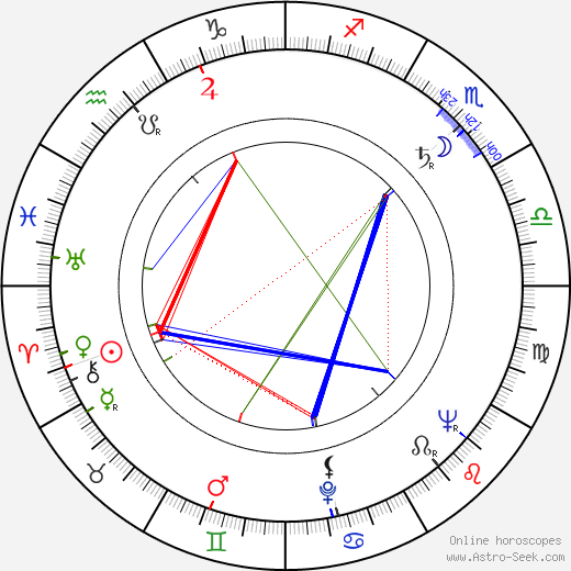 Robert Phillips birth chart, Robert Phillips astro natal horoscope, astrology
