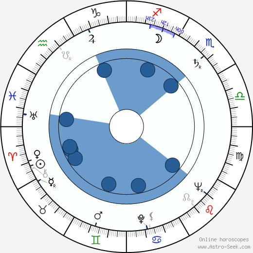 Rod Steiger wikipedia, horoscope, astrology, instagram