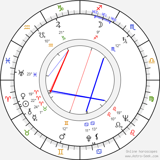 Rod Steiger birth chart, biography, wikipedia 2017, 2018