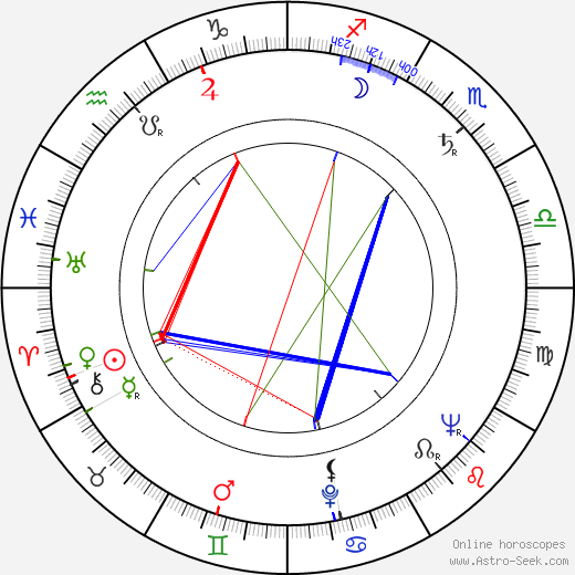 Rod Steiger astro natal birth chart, Rod Steiger horoscope, astrology