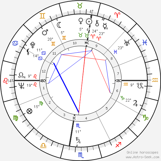 Rolland Valentine Heiser birth chart, biography, wikipedia 2018, 2019