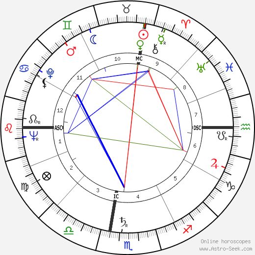 Rolland Valentine Heiser день рождения гороскоп, Rolland Valentine Heiser Натальная карта онлайн