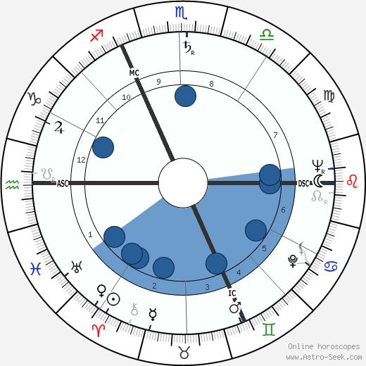 Serge Dassault wikipedia, horoscope, astrology, instagram