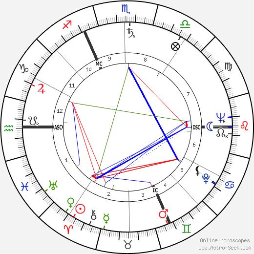 Серж Дассо Serge Dassault день рождения гороскоп, Serge Dassault Натальная карта онлайн