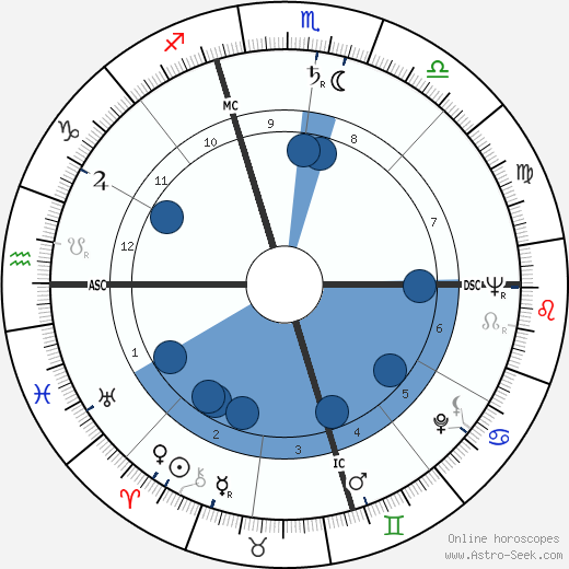 Sonia Landy Sheridan wikipedia, horoscope, astrology, instagram