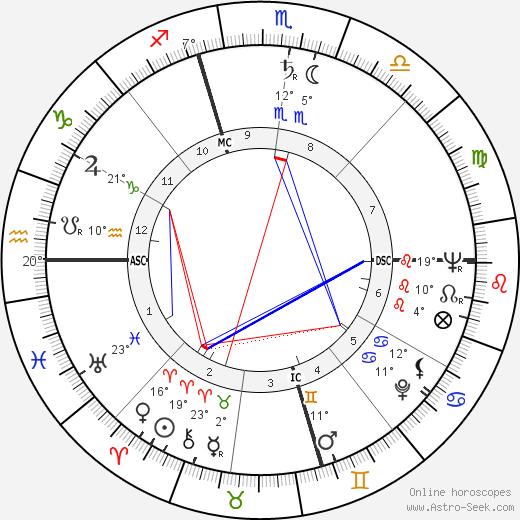 Sonia Landy Sheridan birth chart, biography, wikipedia 2019, 2020