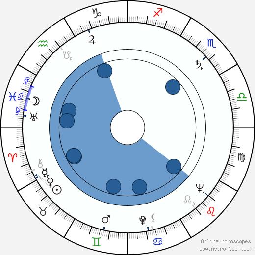 Teodor Gendera wikipedia, horoscope, astrology, instagram
